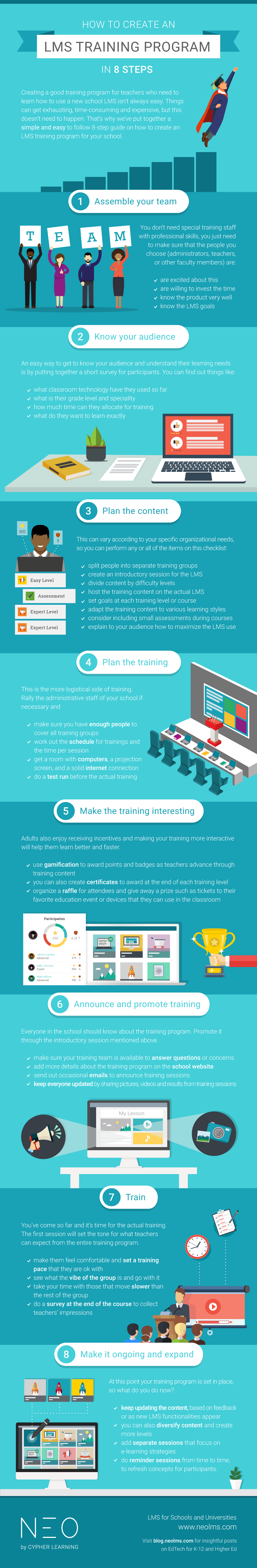 E-learning Infographic | Create an LMS Training Program
